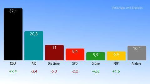 Wahlsieg der CDU in Sachsen-Anhalt – deutlich vor AfD